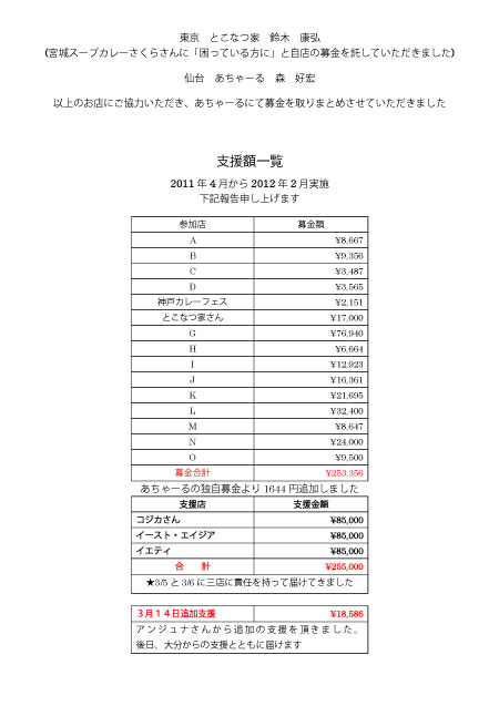 カレ信募金WEB報告用2-4.jpg